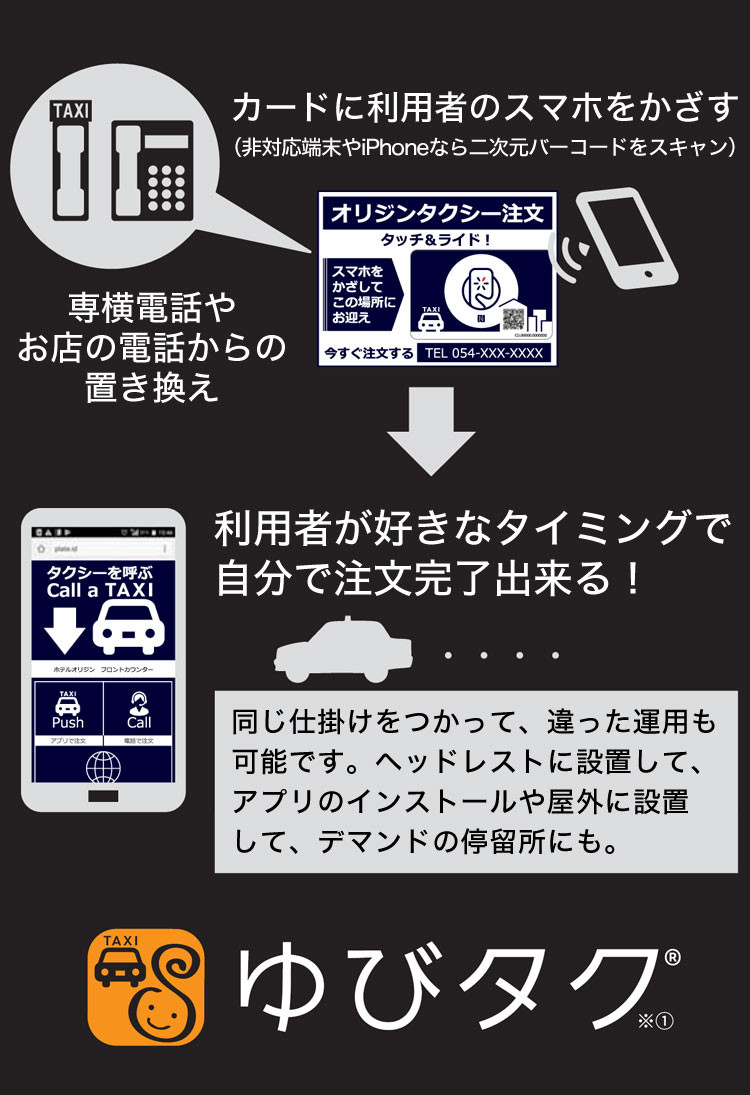 専横電話やお店の電話からの置き換え カードに利用者のスマホをかざす(非対応端末やiPhoneなら二次元バーコードをスキャン)利用者が好きなタイミングで自分で注文完了出来る! 同じ仕掛けをつかって、違った運用も可能です。ヘッドレストに設置して、アプリのインストールや屋外に設置して、デマンドの停留所にも。