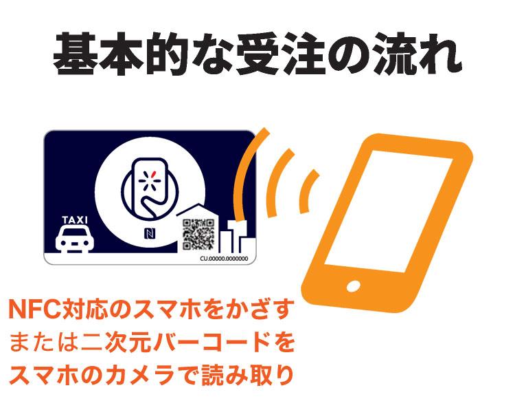 基本的な受注の流れ NFC対応のスマホをかざす または、または二次元バーコードをスマホのカメラで読み取り